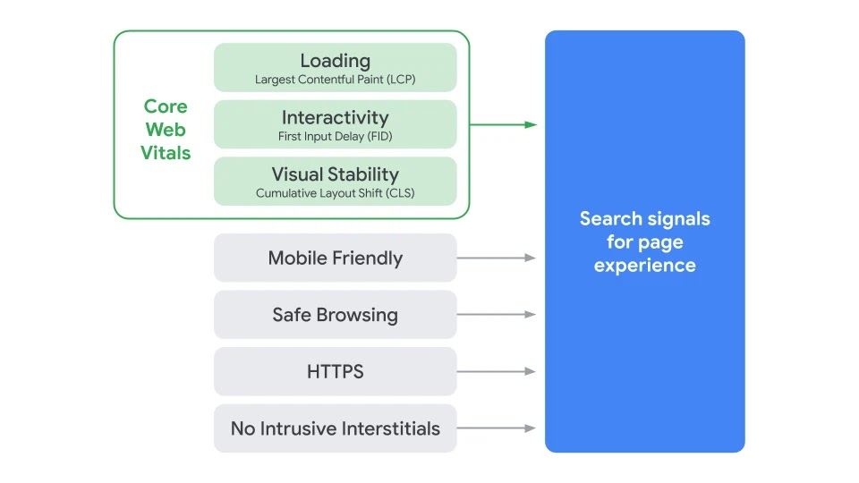 Googles Page Experience Graphic